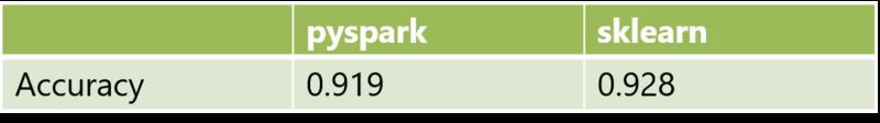 表 2  pysparkとsklearnにおいてFeature Hashingの仕様およびRandom Forestのパラメータを統一して学習した際のマルウェアの検知精度