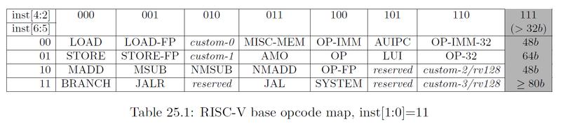 表1 RISC-V の base opcode map (RISC-V Instruction Set Manual Volume 1 の Table 25.1 より転載)