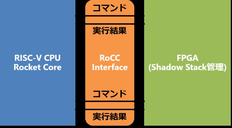図 1 Shadow Stack を実装するに想定したハードウェア構成。Rocket RISC-V CPU に加え、コプロセッサとなる FPGA が付いた構成となっている。