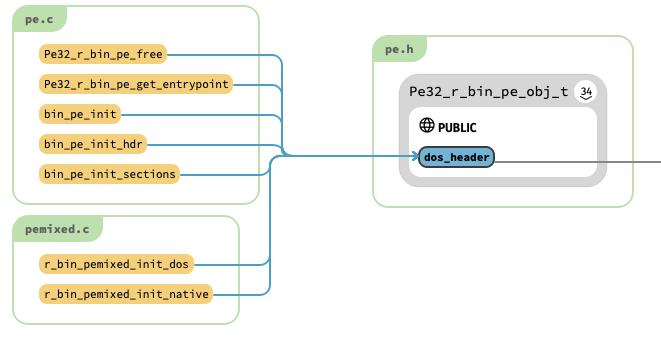 図 5 dos_header を参照している関数一覧