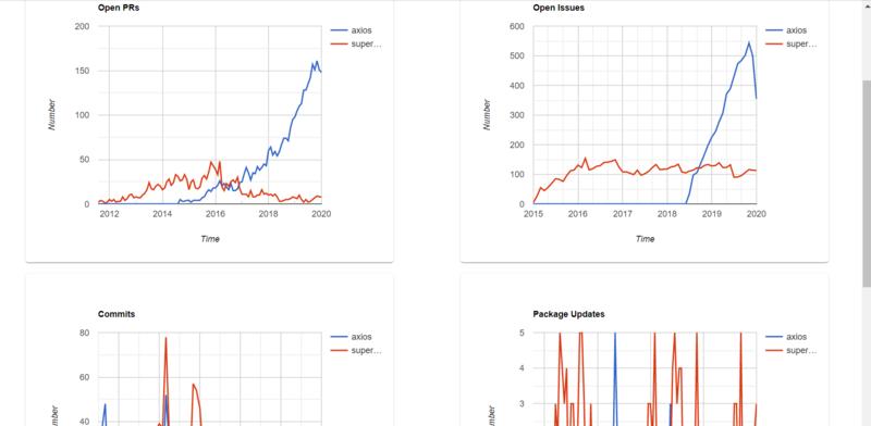 図 5 本ツールによる axios、superagent の比較