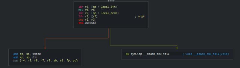 画像1 カナリアコードチェック処理のアセンブラ(Cutter)