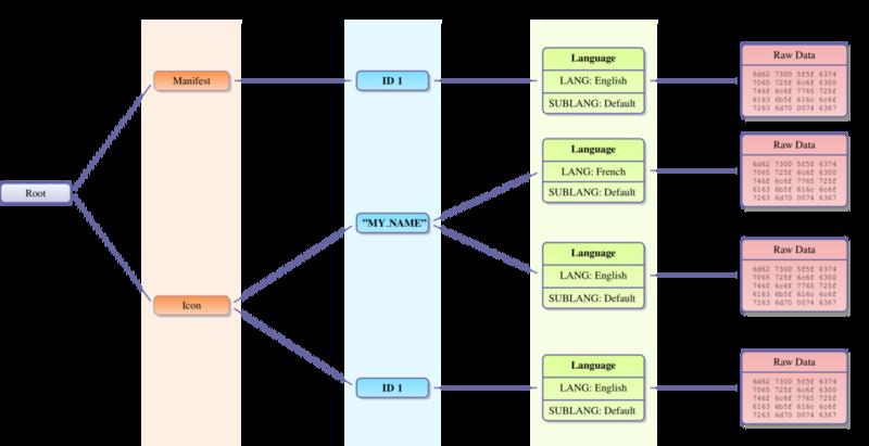 リソースの木構造