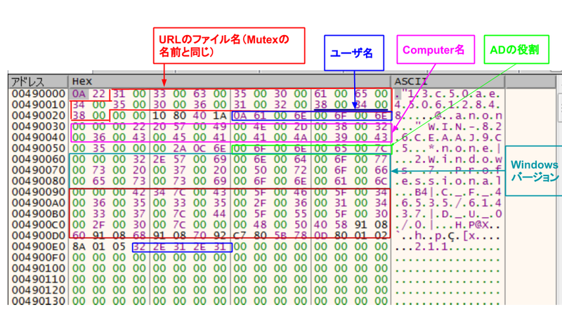 図 7. 通信内容と考えられるデータ