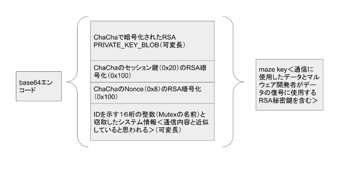 図 13. maze keyの構造