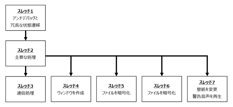 図 6. スレッドの派生関係