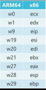 図 3 ARM64 のレジスタと x86 のレジスタの対応関係