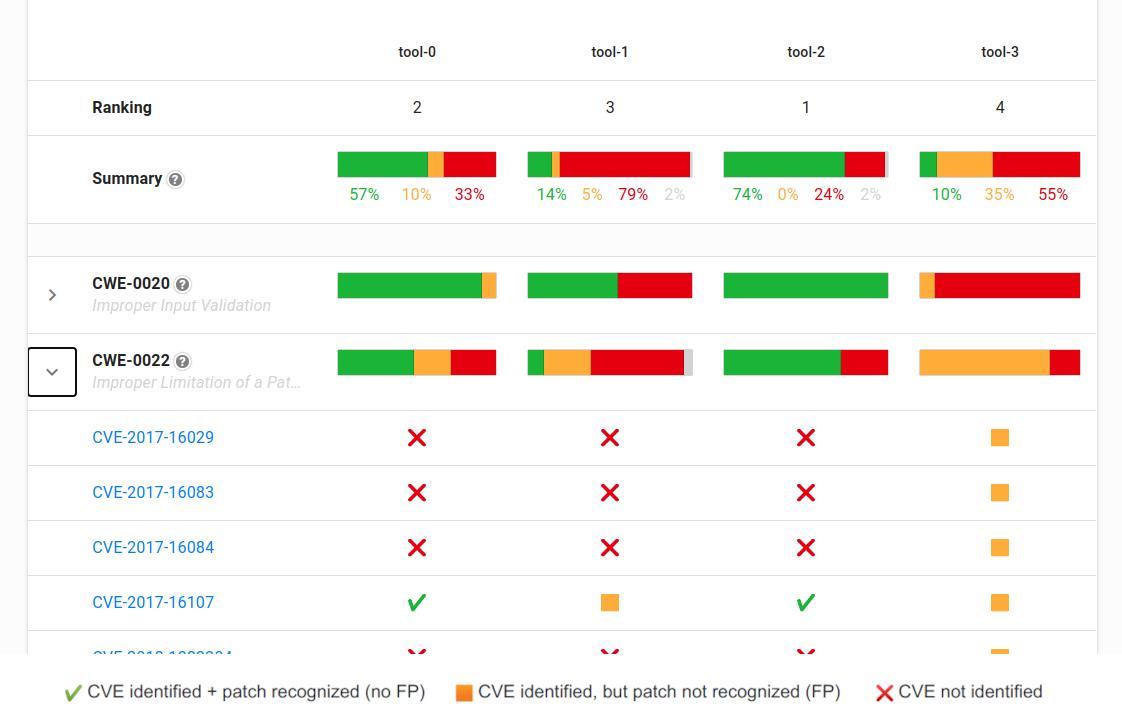 図 3 OpenSSF CVE benchmark の CLI tool の結果