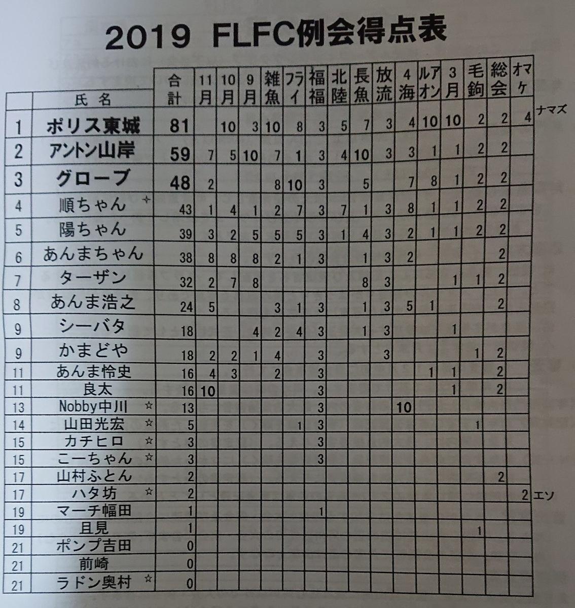 f:id:FLFC:20200119114200j:plain