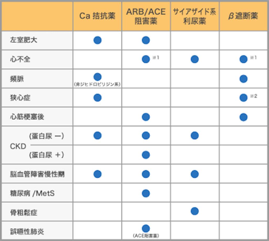 f:id:FMyakuzaishi:20180123220019p:image