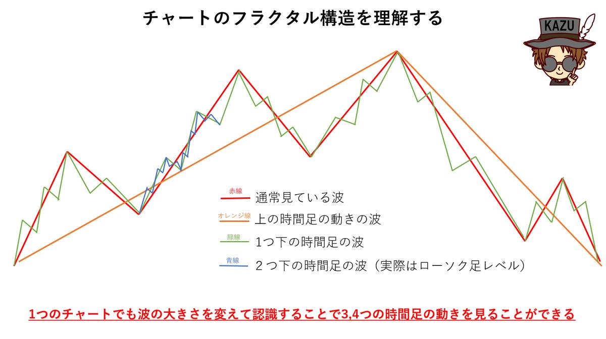 チャート フラクタル構造