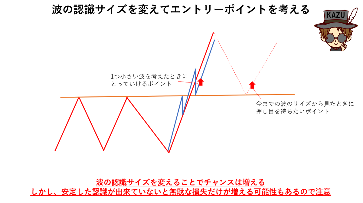波形認識サイズ エントリーチャンス
