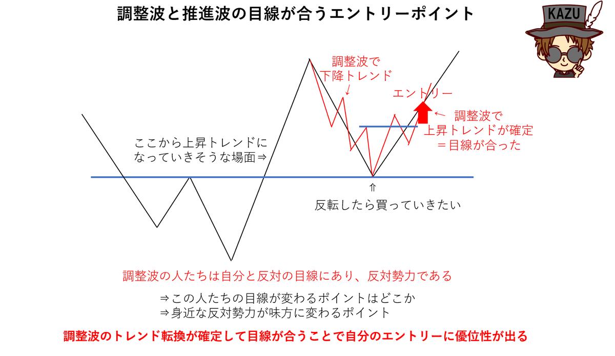 エントリーポイント 調整波 推進波