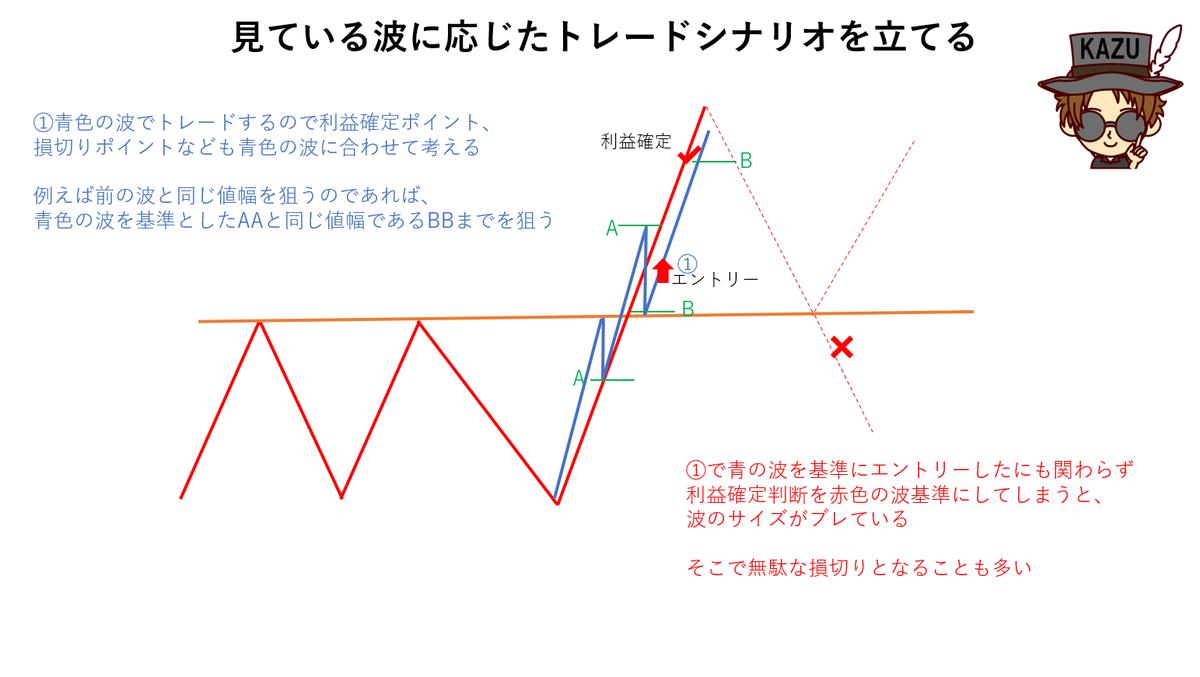 波形認識 トレードシナリオ