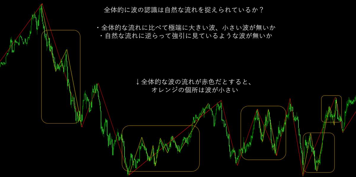 チャート分析 波形認識トレーニング