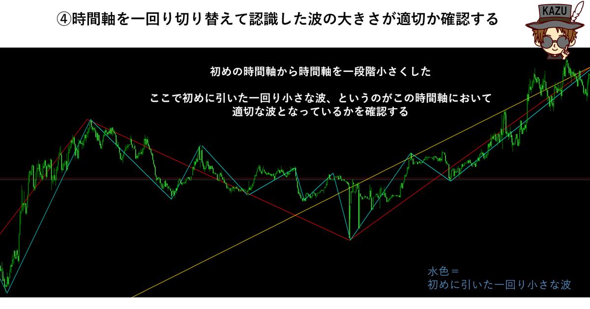 波形認識 チャート分析 マルチタイム
