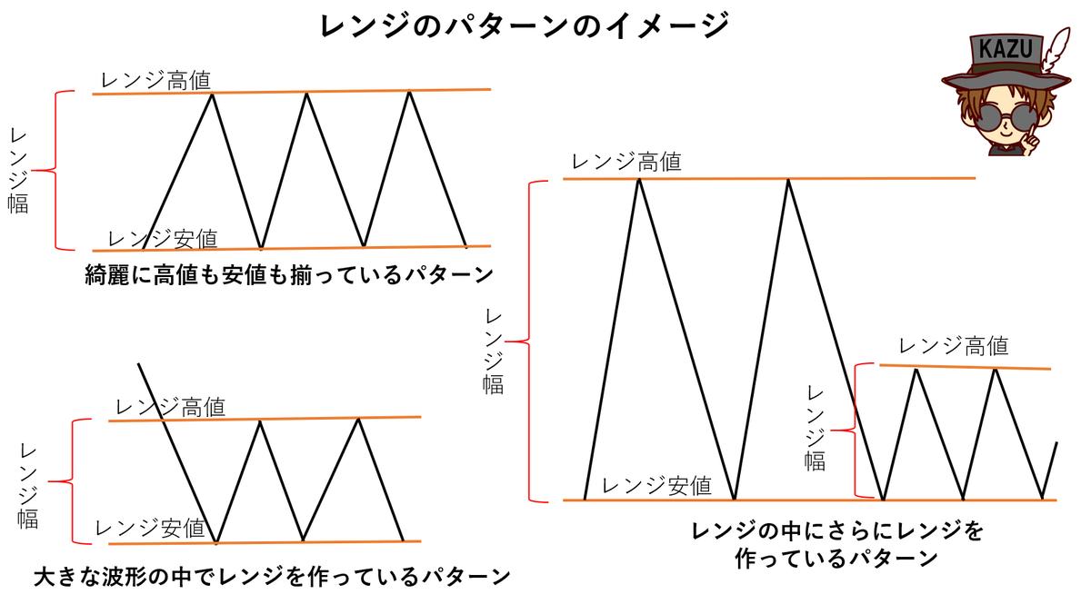 レンジ相場の基本パターン 環境認識
