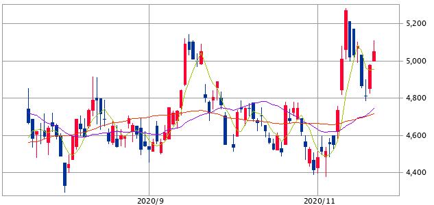 クレハ(4023)出題チャート