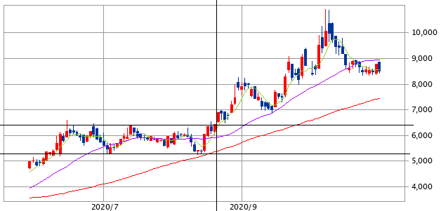 EduLab(4427)正解チャート