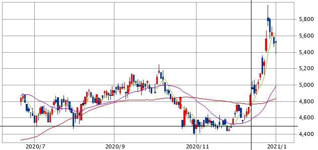 三洋化成工業(4471)正解チャート