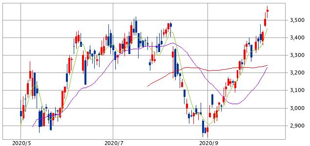 太陽誘電(6976)出題チャート