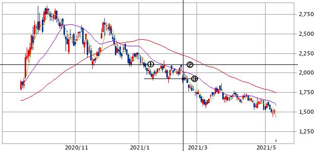 ピアラ(7044)正解チャート