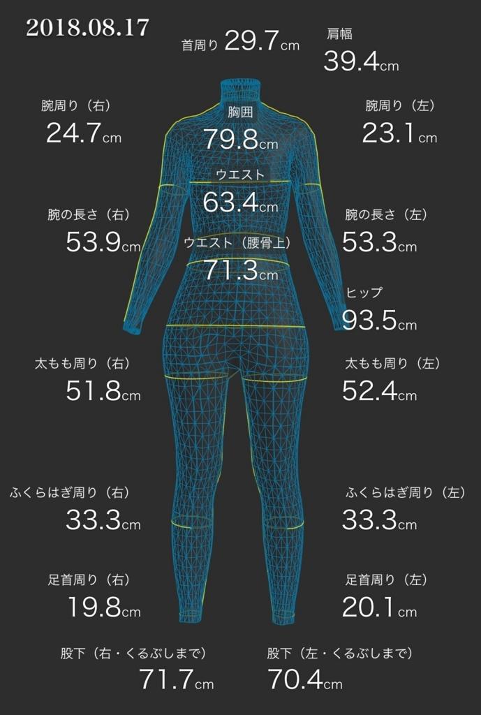 ZOZOスーツで計測したデータ