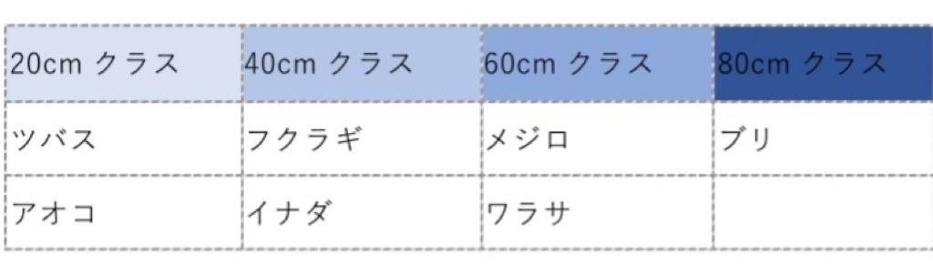 f:id:FishingLife:20200801142600j:plain