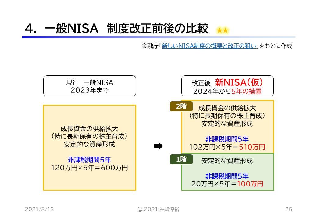4. 一般NISA 制度改正前後の比較