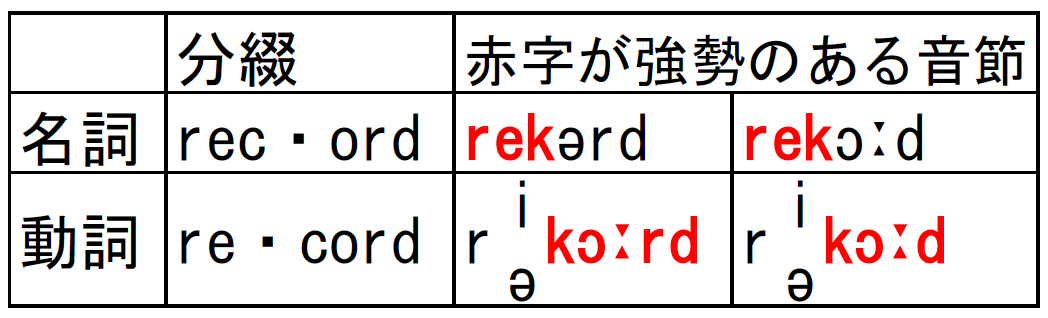 recordの発音記号