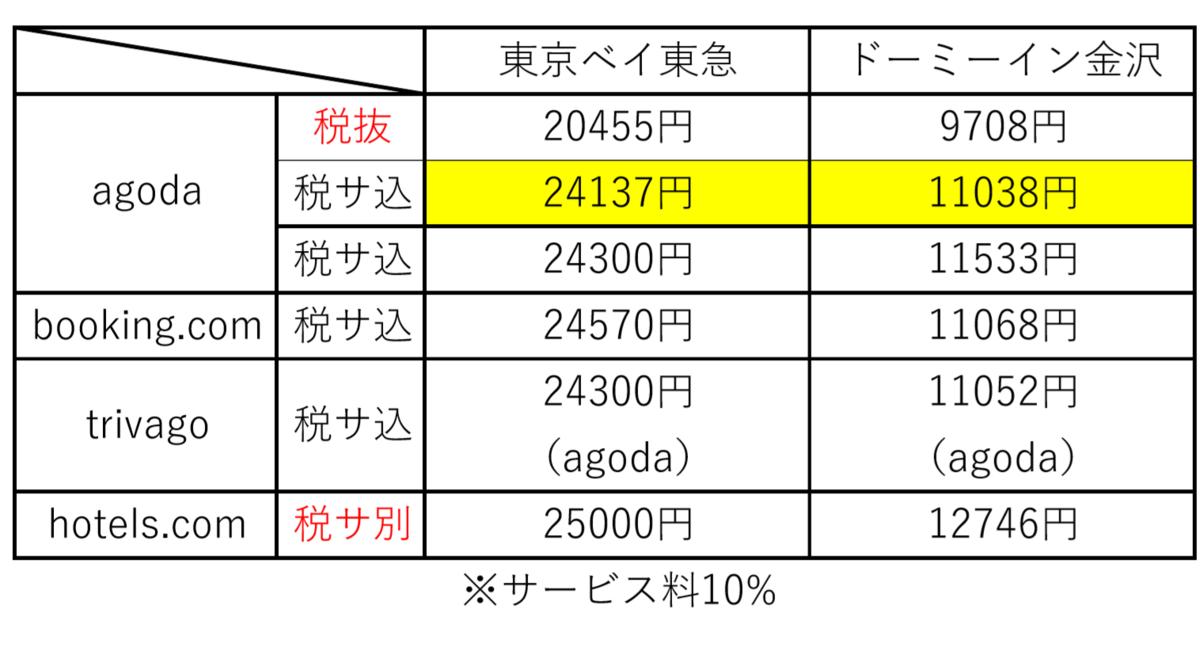 f:id:Fukuneko:20190720150954p:plain