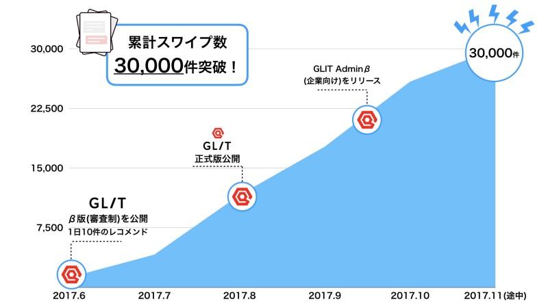 f:id:GLIT:20171220120741p:plain
