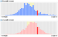 男脳女脳診断  診断結果分布グラフ 2008