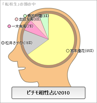 f:id:GYOPI:20091226185911p:image