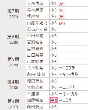f:id:GYOPI:20210627022535p:plain