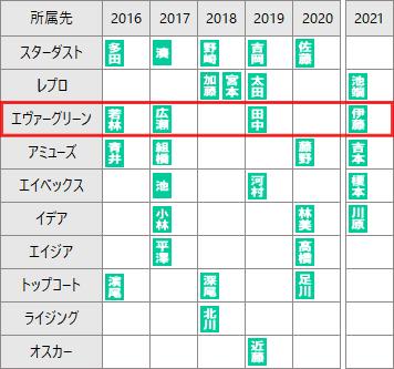 f:id:GYOPI:20211010035610p:plain