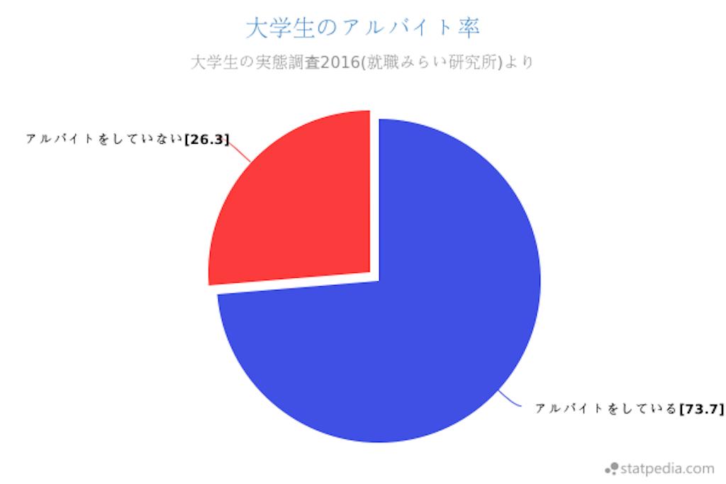 f:id:Gakusei_Report:20170518141345p:image
