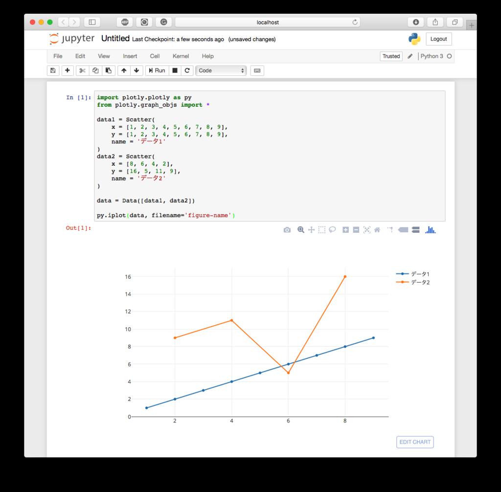 Python] Plotly 入門 - ゾンビでもわかるPythonプログラミング