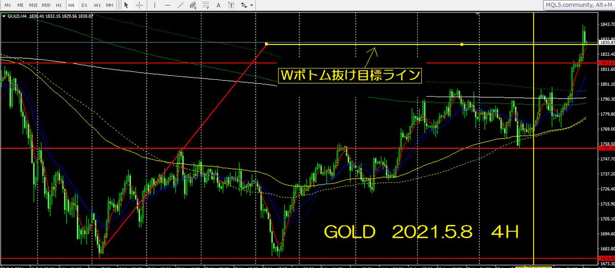 f:id:GoldenFX:20210508075941p:plain