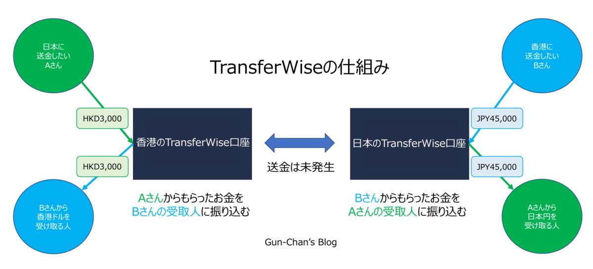 f:id:Gun-Chan:20190926181727p:plain