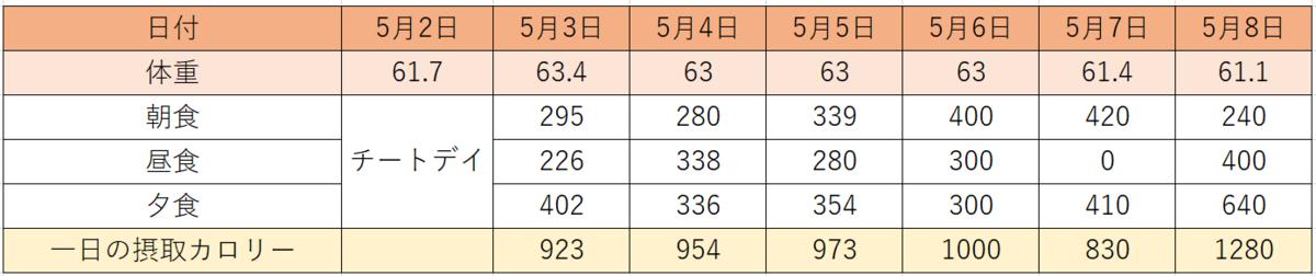 f:id:Gyabass:20200529222907p:plain