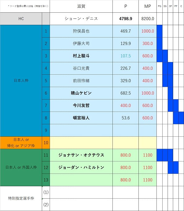 f:id:Gyrokawai:20200803172530p:plain