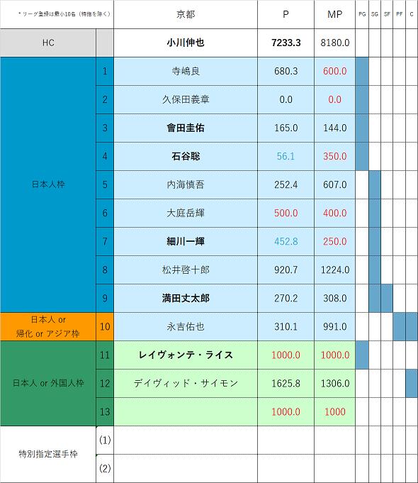 f:id:Gyrokawai:20200803172640p:plain