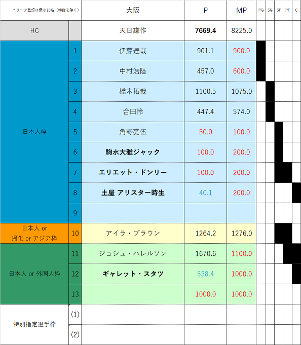 f:id:Gyrokawai:20200803172720p:plain
