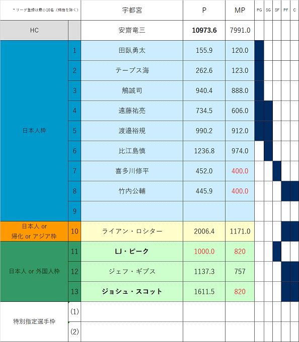 f:id:Gyrokawai:20200803174045p:plain