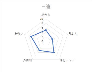 f:id:Gyrokawai:20200807152151p:plain