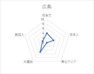 f:id:Gyrokawai:20200807152513p:plain