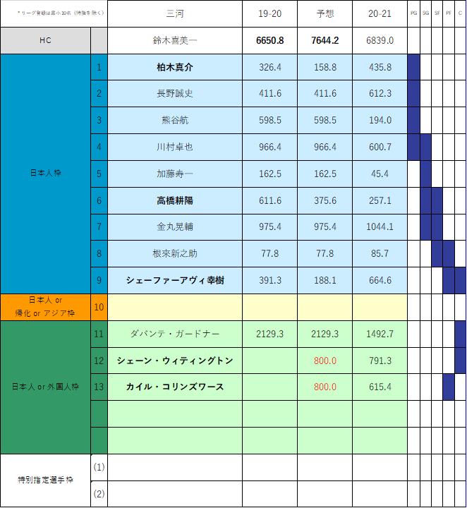 f:id:Gyrokawai:20210121111147p:plain