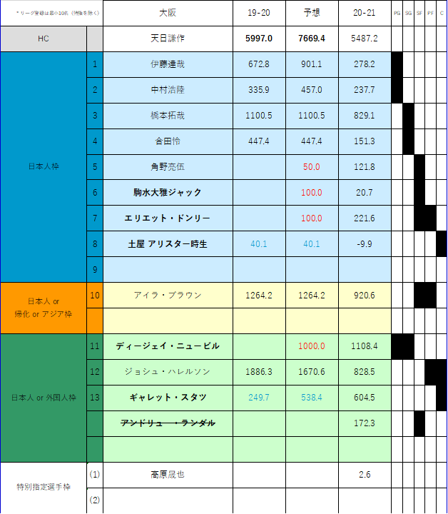 f:id:Gyrokawai:20210121161327p:plain
