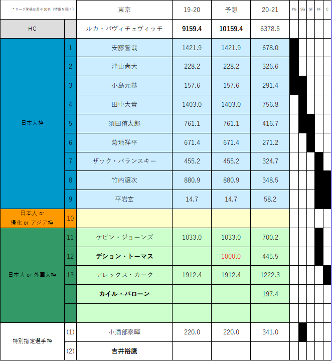f:id:Gyrokawai:20210122110826p:plain